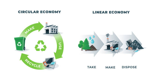 Chart illustrating the circular economy vs the linear economy